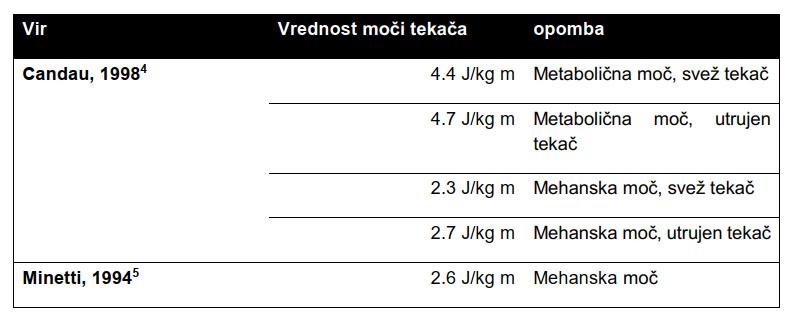 Izračunane in izmerjene moči tekačev
